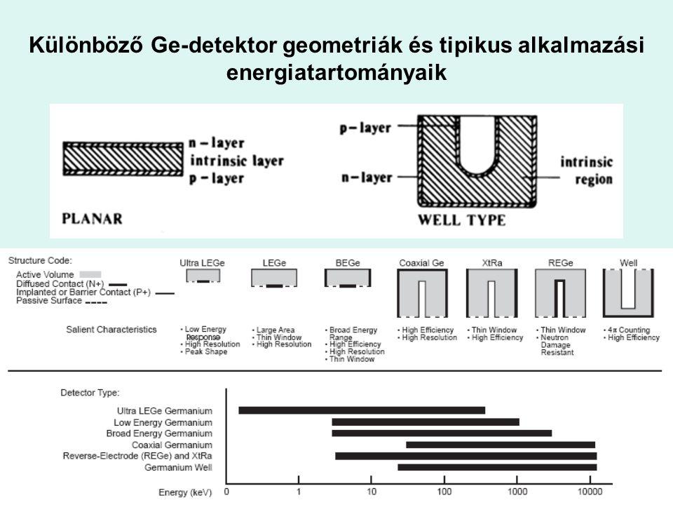 Különböző Ge-detektor geometriák és tipikus alkalmazási energiatartományaik