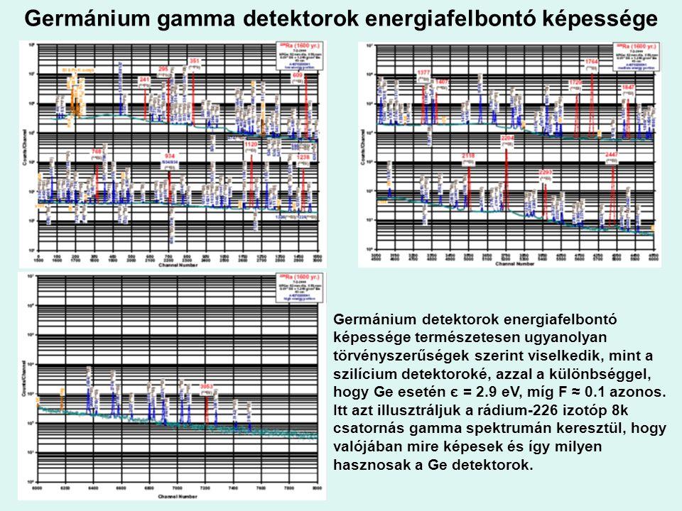 Germánium gamma detektorok energiafelbontó képessége