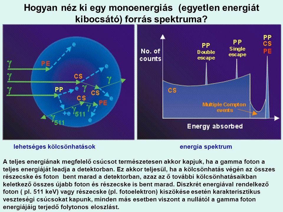 Hogyan néz ki egy monoenergiás (egyetlen energiát kibocsátó) forrás spektruma
