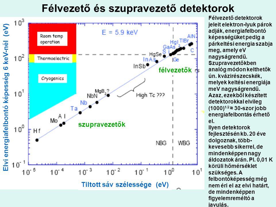 Félvezető és szupravezető detektorok