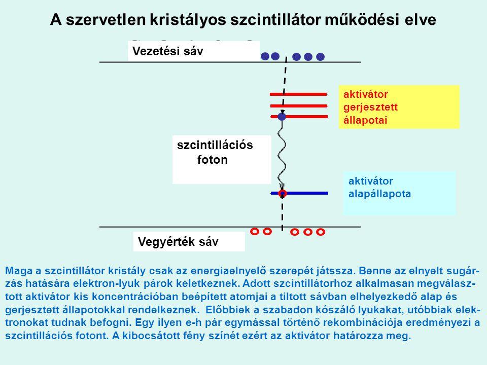 A szervetlen kristályos szcintillátor működési elve