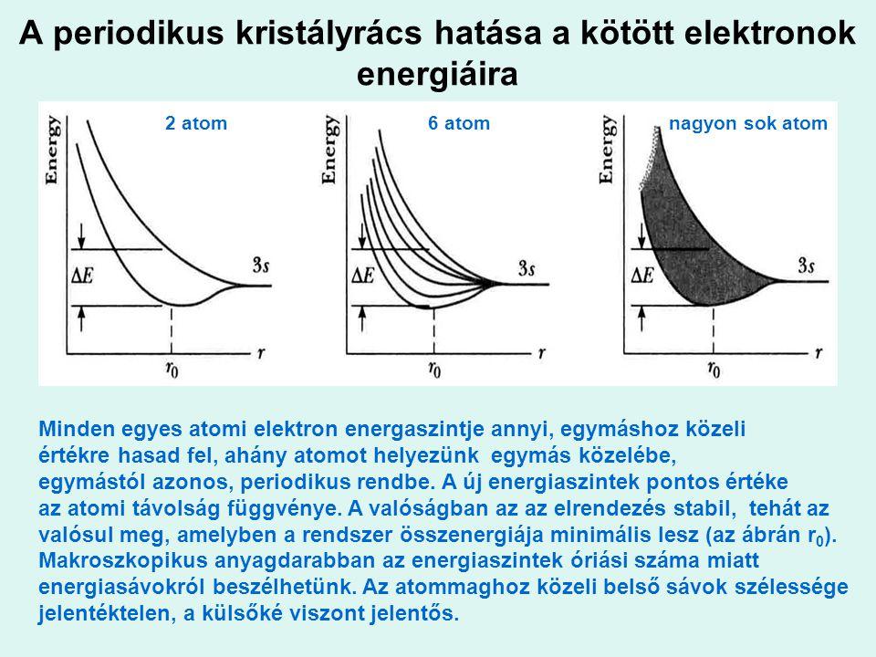 A periodikus kristályrács hatása a kötött elektronok energiáira