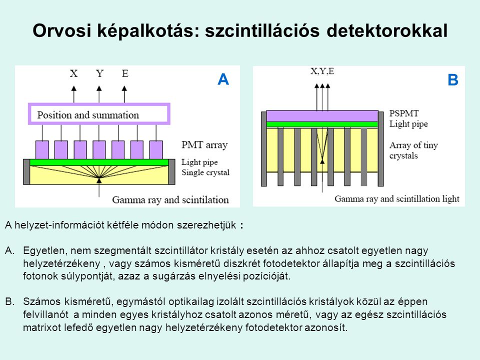Orvosi képalkotás: szcintillációs detektorokkal