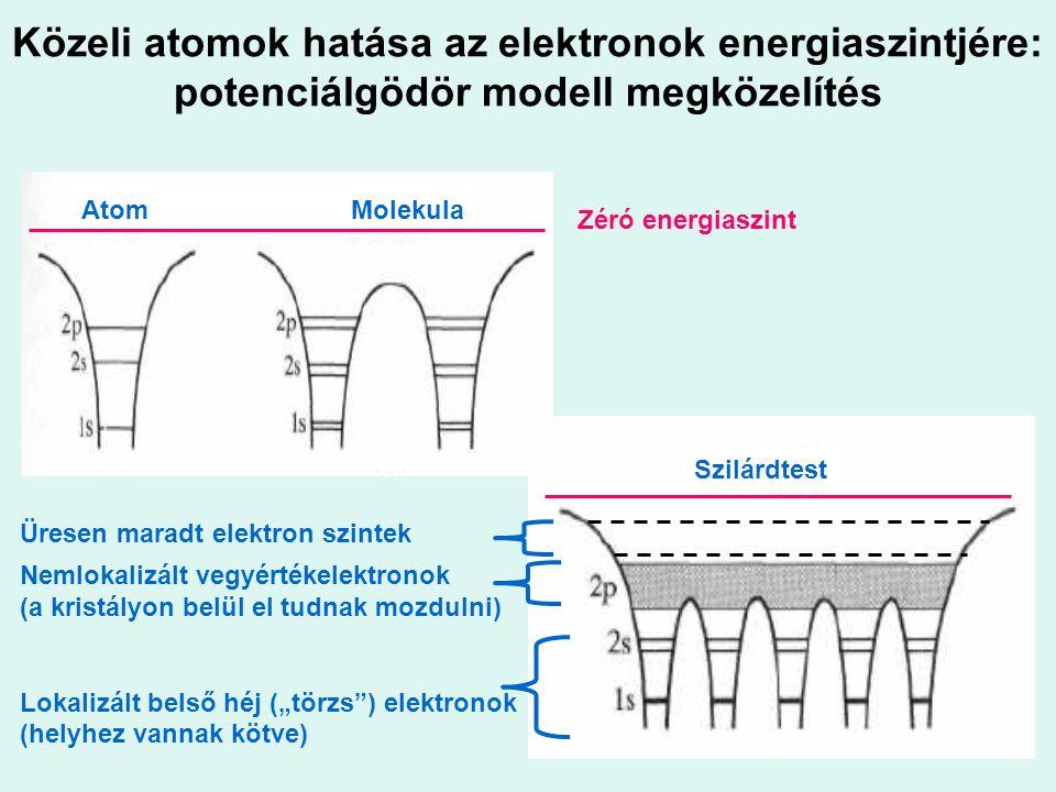 Közeli atomok hatása az elektronok energiaszintjére: potenciálgödör modell megközelítés