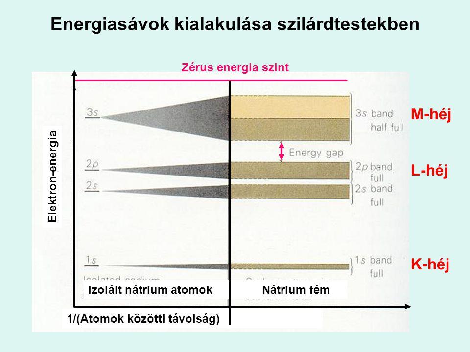 Energiasávok kialakulása szilárdtestekben
