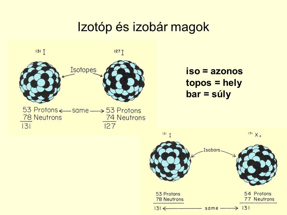 Izotóp és izobár magok iso = azonos topos = hely bar = súly