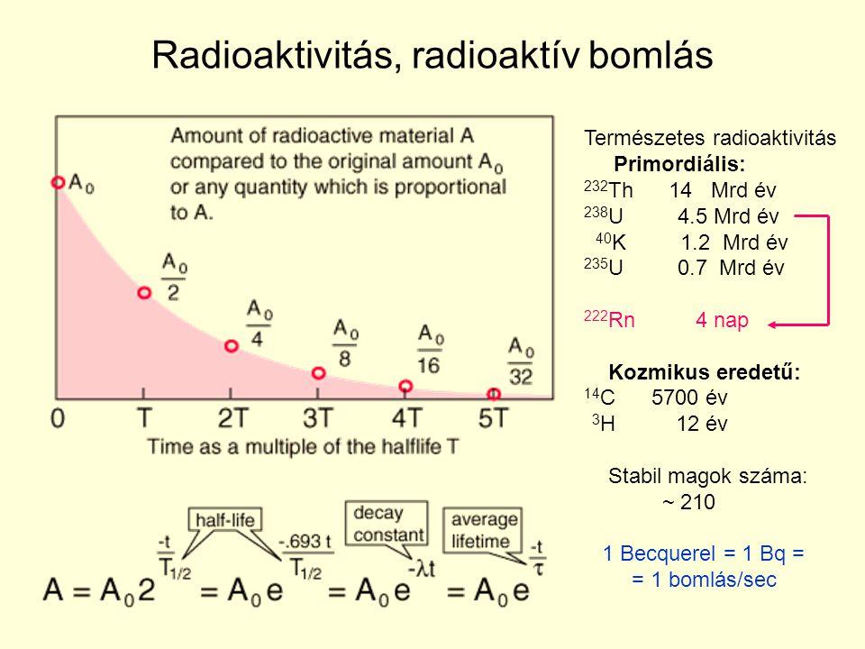 Radioaktivitás, radioaktív bomlás