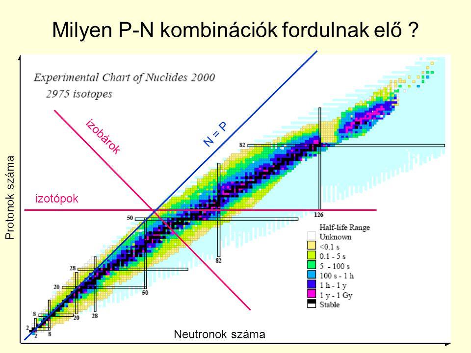 Milyen P-N kombinációk fordulnak elő