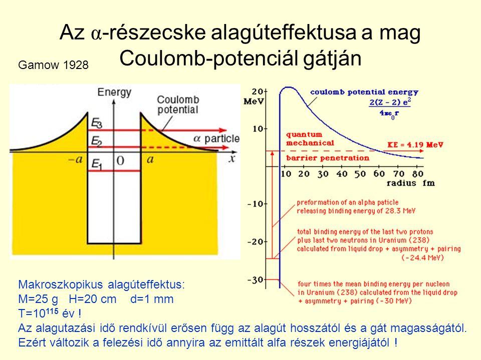 Az α-részecske alagúteffektusa a mag Coulomb-potenciál gátján