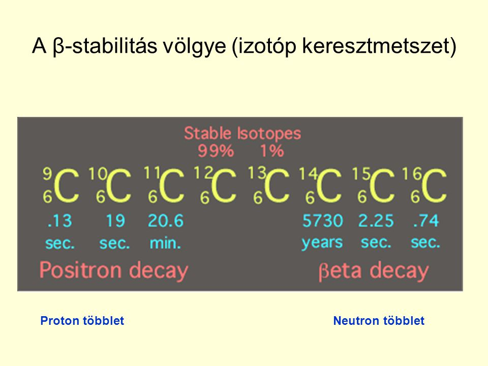 A β-stabilitás völgye (izotóp keresztmetszet)