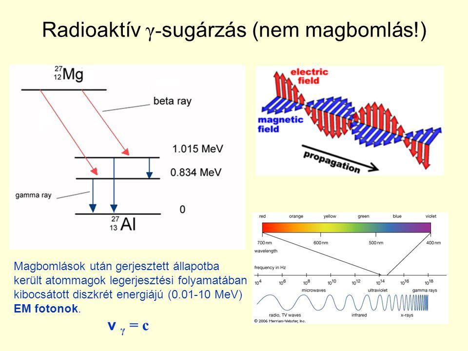 Radioaktív γ-sugárzás (nem magbomlás!)