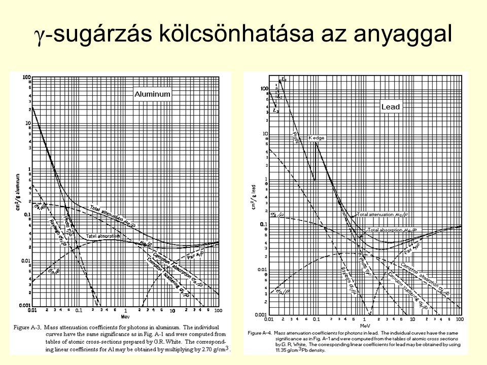 γ-sugárzás kölcsönhatása az anyaggal