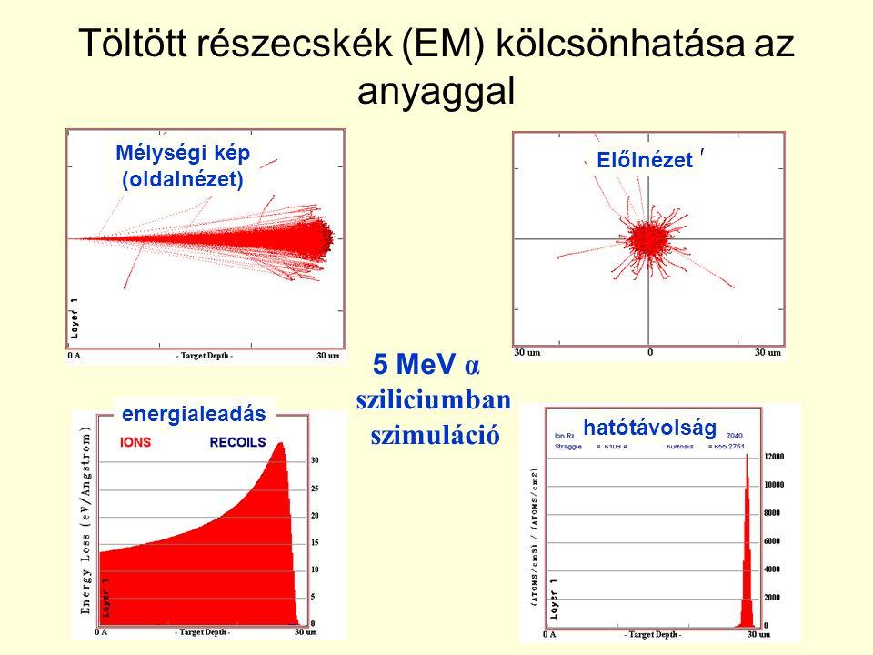 Töltött részecskék (EM) kölcsönhatása az anyaggal