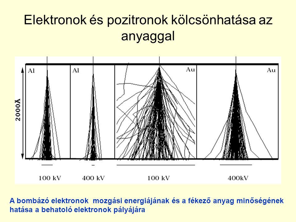 Elektronok és pozitronok kölcsönhatása az anyaggal