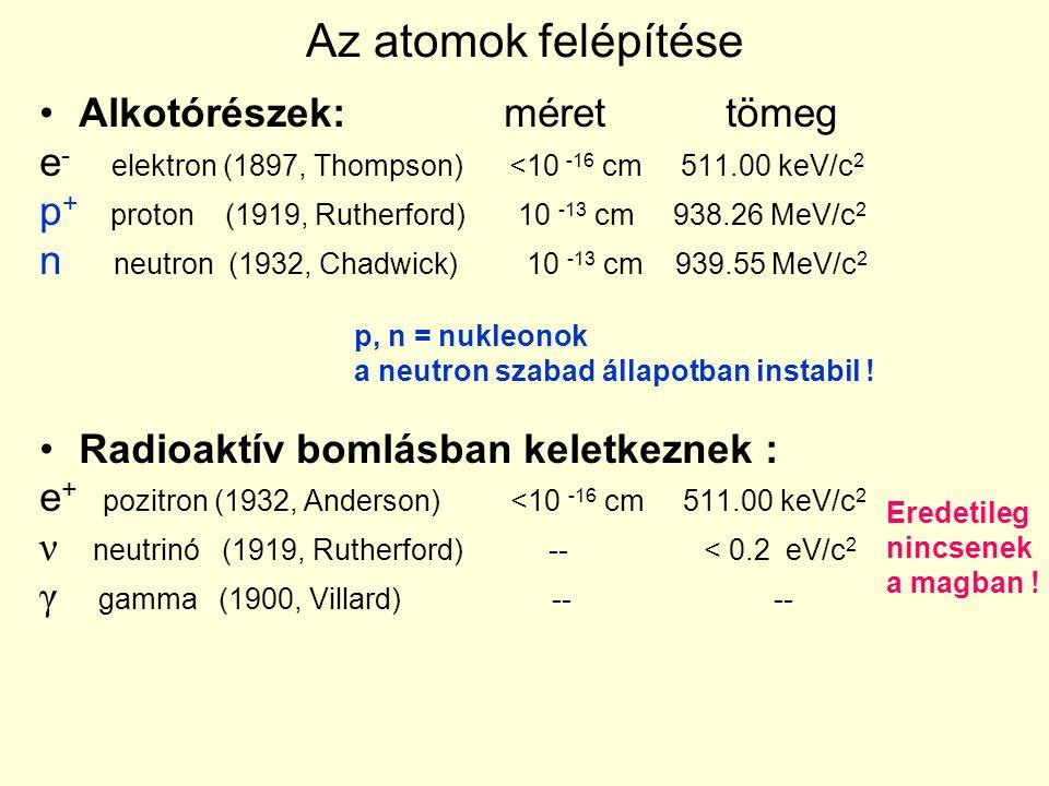 Az atomok felépítése Alkotórészek: méret tömeg