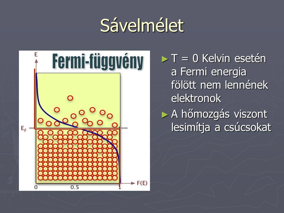 Sávelmélet Fermi-függvény