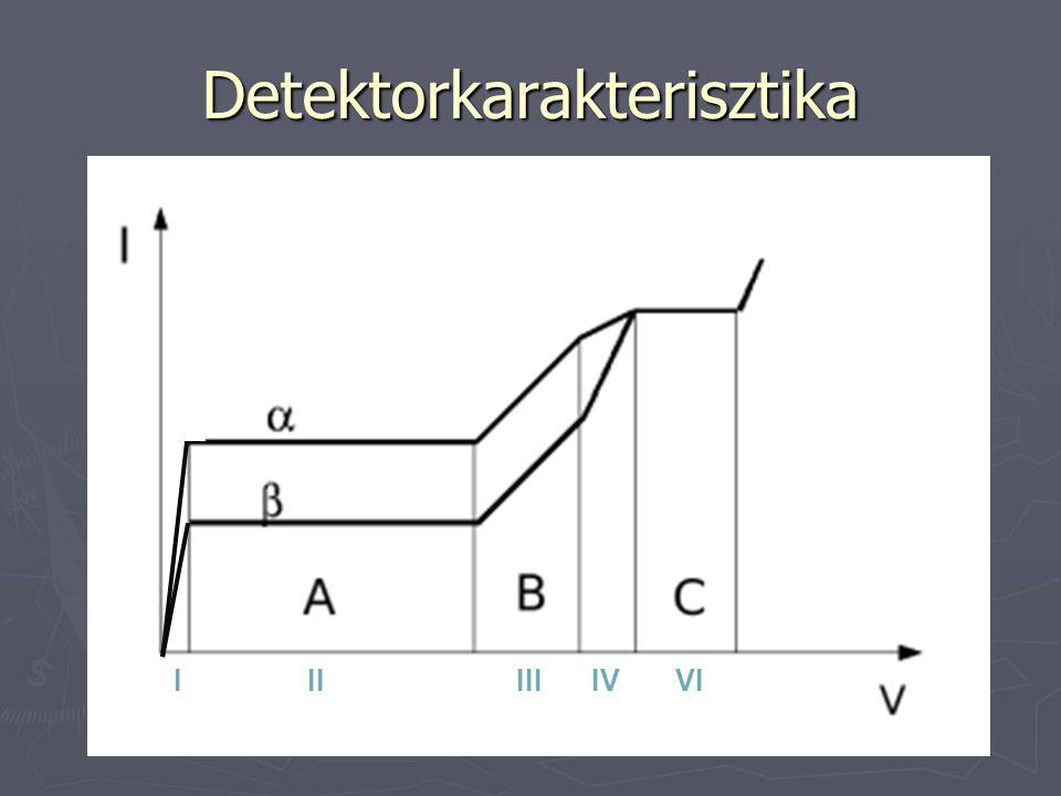 Detektorkarakterisztika