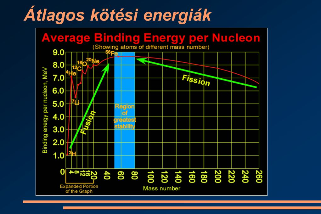 Átlagos kötési energiák