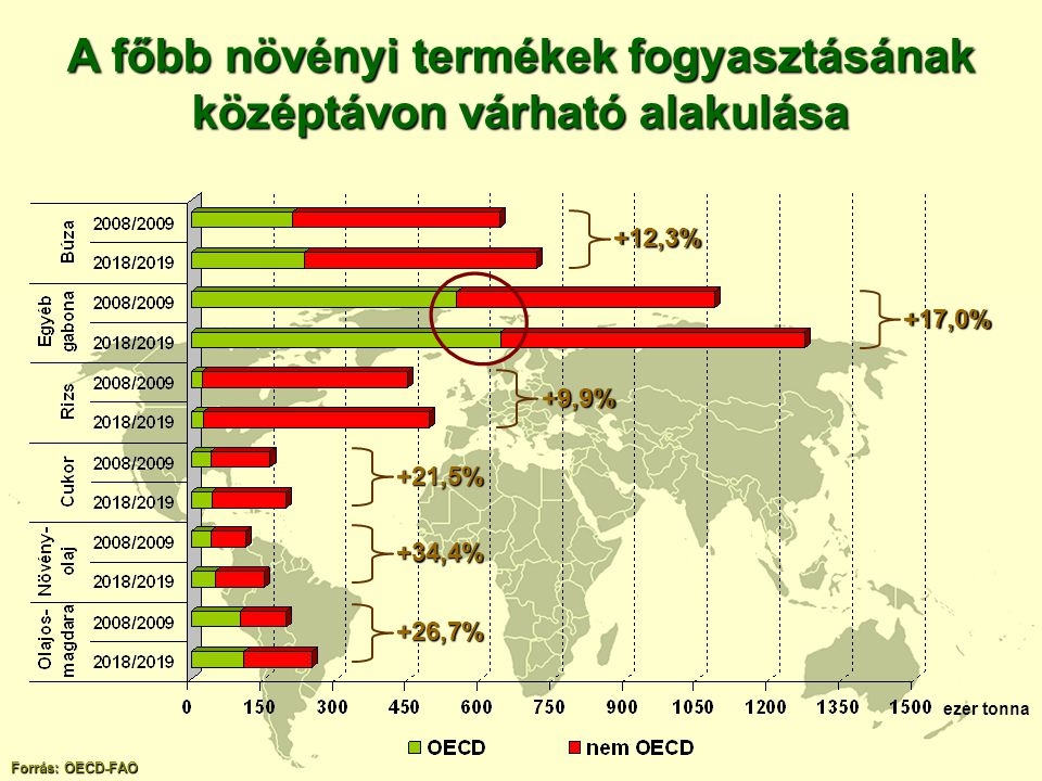 A főbb növényi termékek fogyasztásának középtávon várható alakulása