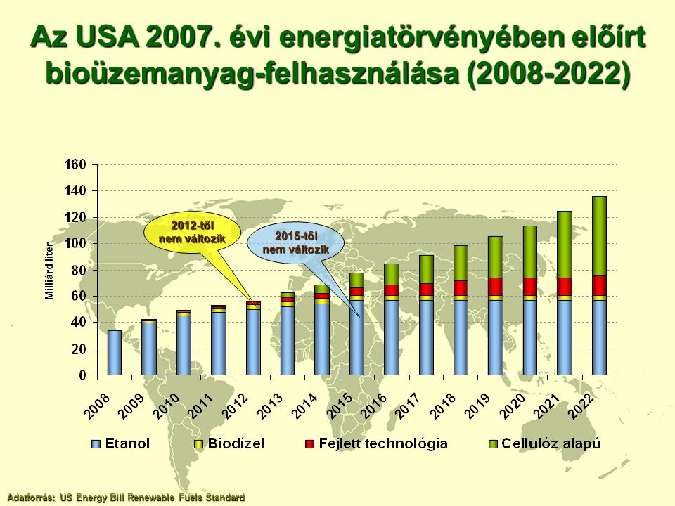 Az USA 2007. évi energiatörvényében előírt bioüzemanyag-felhasználása (2008-2022)