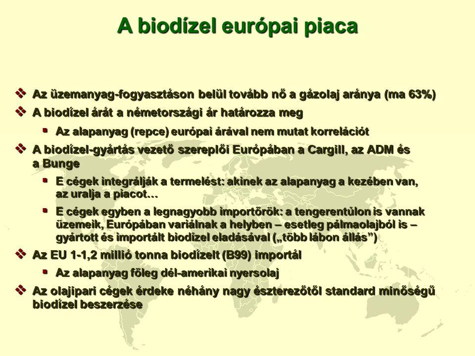 A biodízel európai piaca