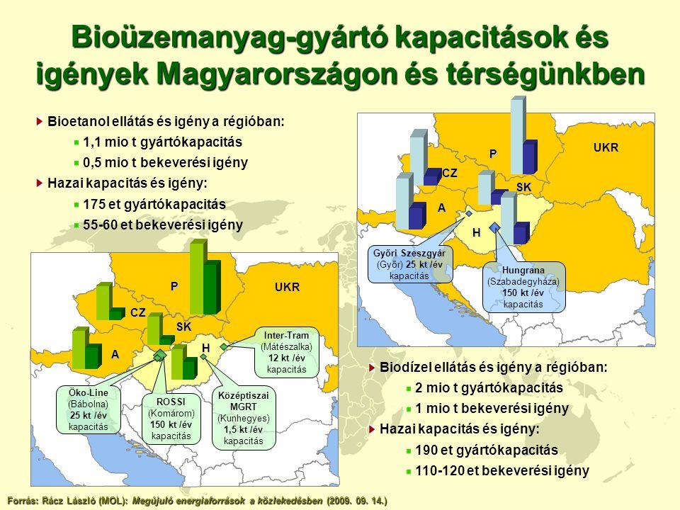 Bioüzemanyag-gyártó kapacitások és igények Magyarországon és térségünkben
