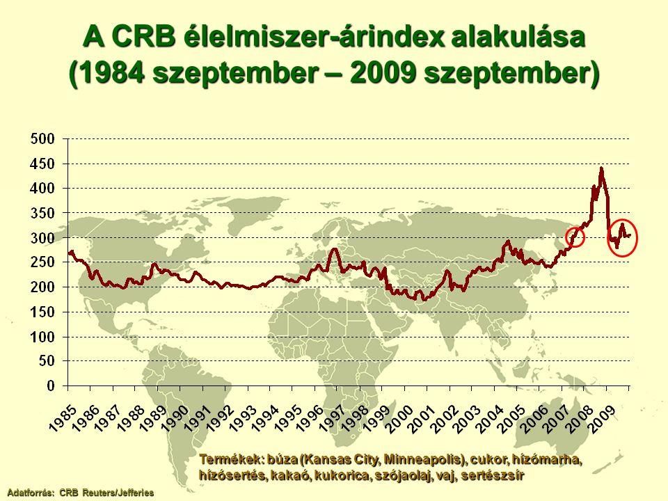 A CRB élelmiszer-árindex alakulása (1984 szeptember – 2009 szeptember)