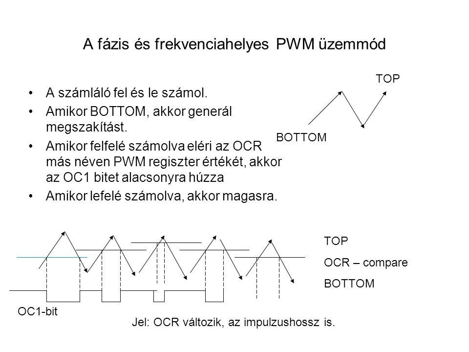 A fázis és frekvenciahelyes PWM üzemmód