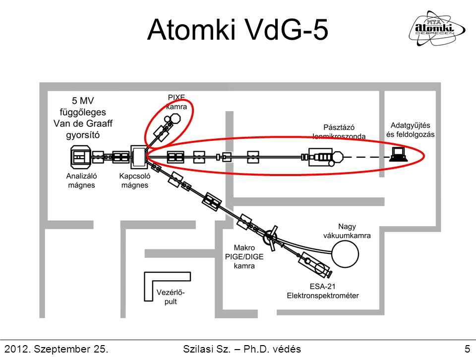 Atomki VdG-5 2012. Szeptember 25. Szilasi Sz.