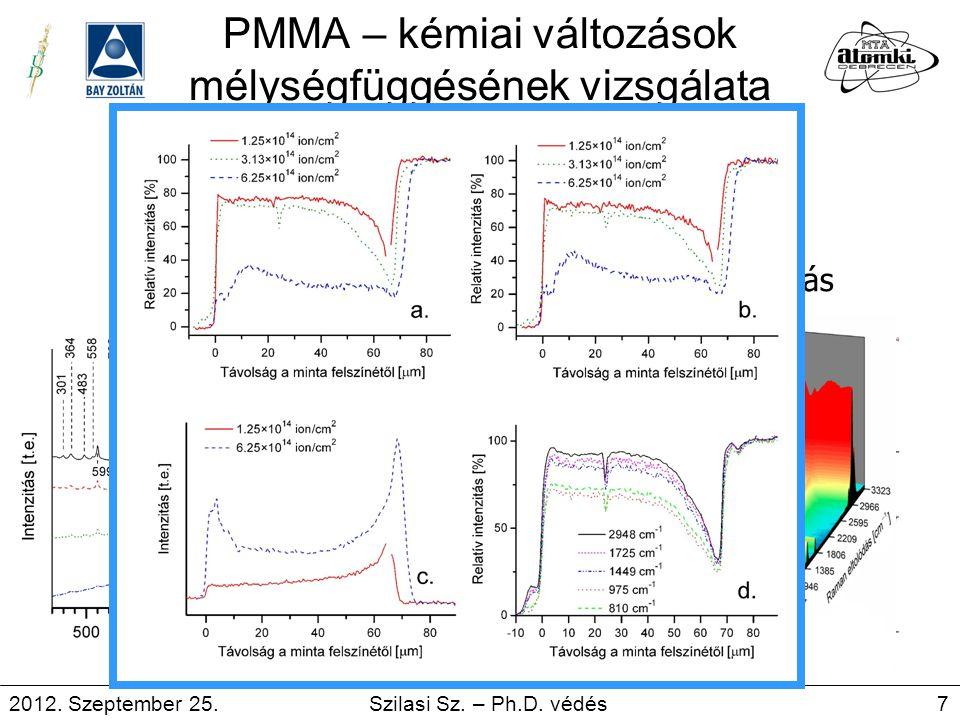 PMMA – kémiai változások mélységfüggésének vizsgálata