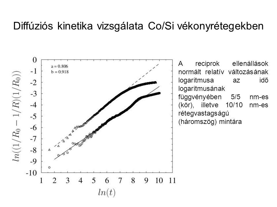 Diffúziós kinetika vizsgálata Co/Si vékonyrétegekben