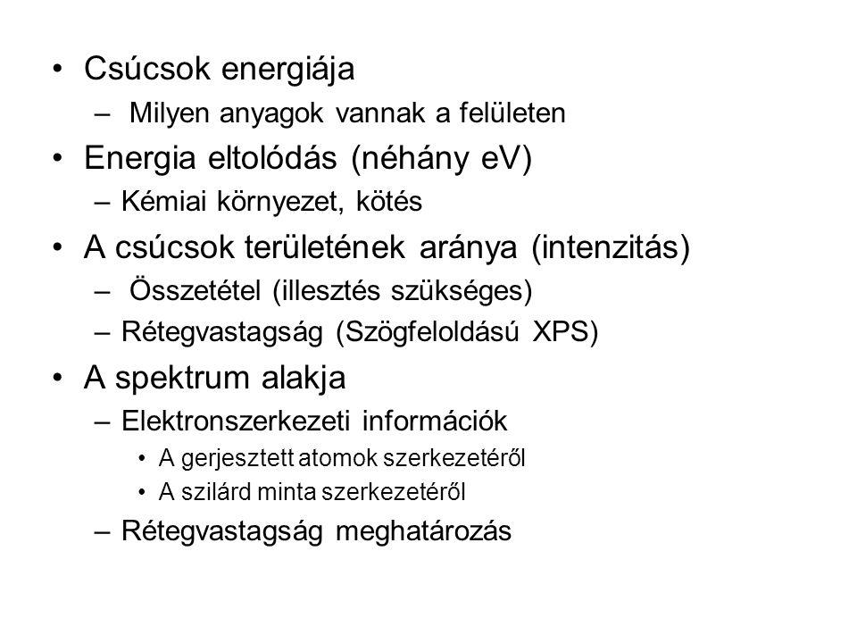 Energia eltolódás (néhány eV)