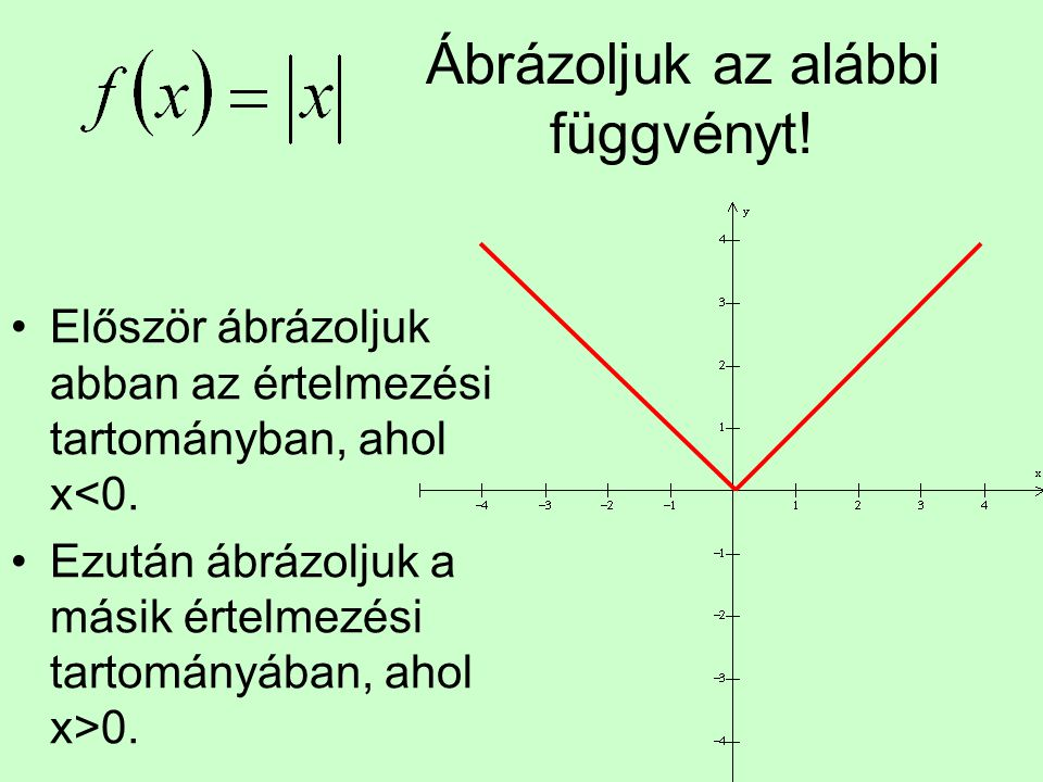 Ábrázoljuk az alábbi függvényt!