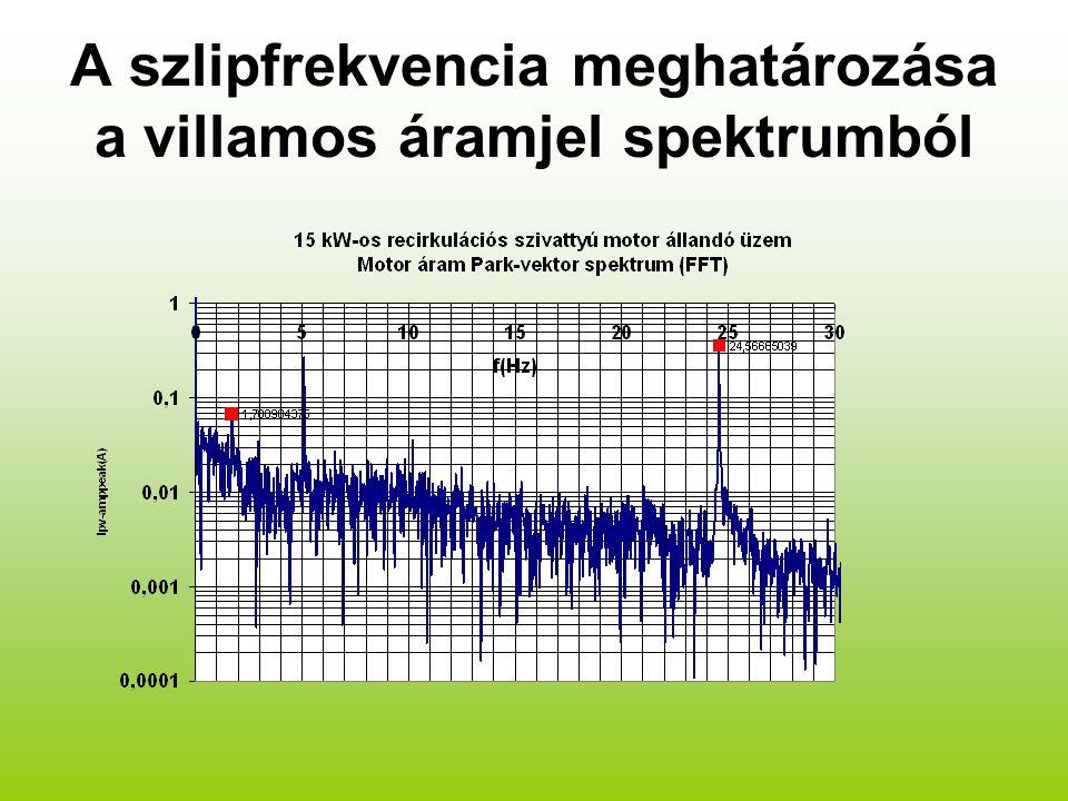 A szlipfrekvencia meghatározása a villamos áramjel spektrumból