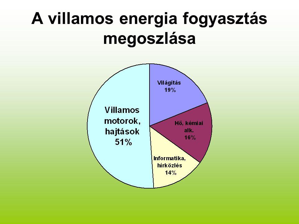 A villamos energia fogyasztás megoszlása