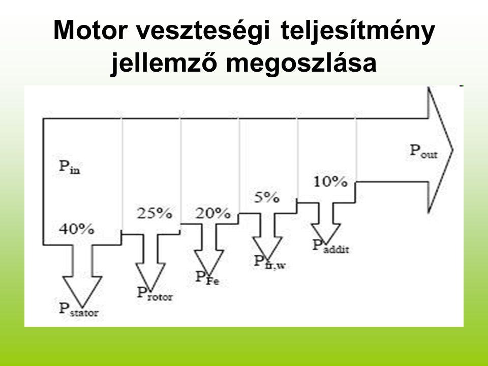 Motor veszteségi teljesítmény jellemző megoszlása