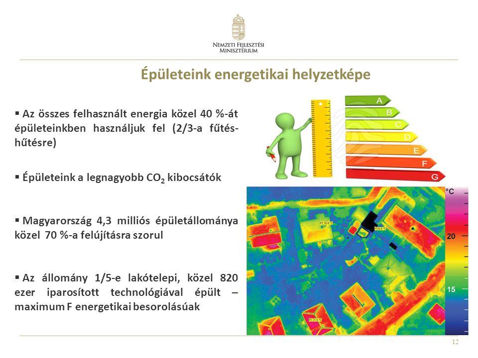 Épületeink energetikai helyzetképe