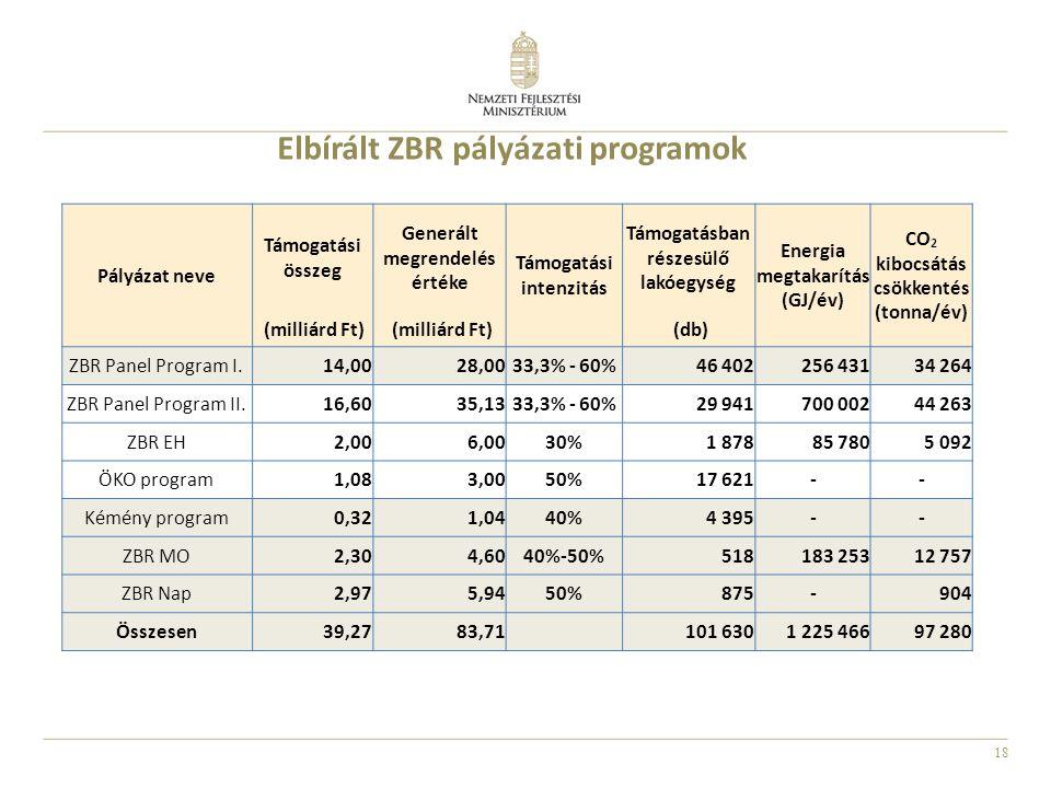 Elbírált ZBR pályázati programok
