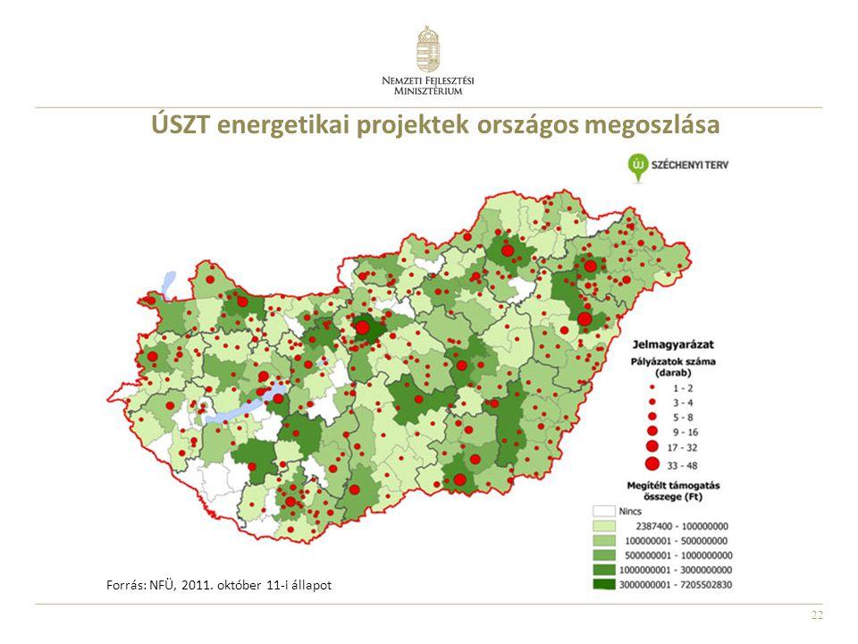 ÚSZT energetikai projektek országos megoszlása