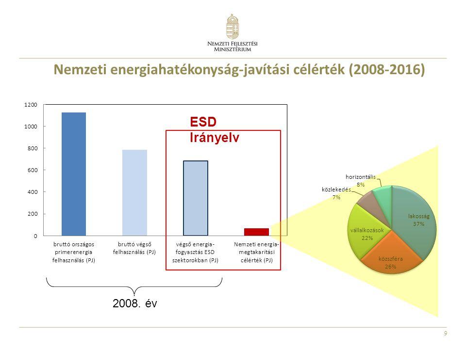 Nemzeti energiahatékonyság-javítási célérték (2008-2016)