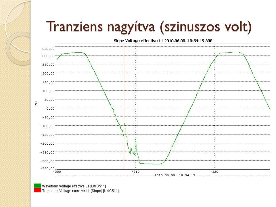 Tranziens nagyítva (szinuszos volt)