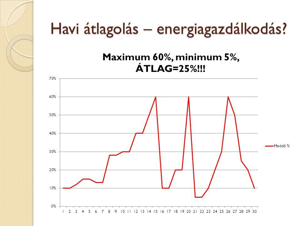 Havi átlagolás – energiagazdálkodás