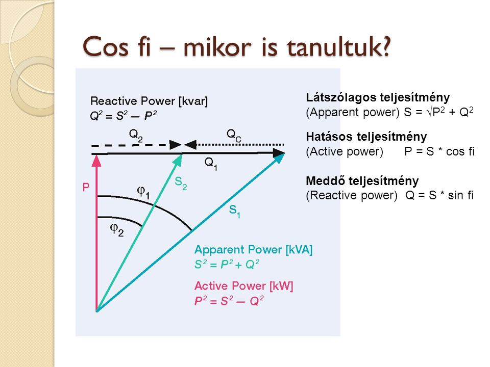 Cos fi – mikor is tanultuk