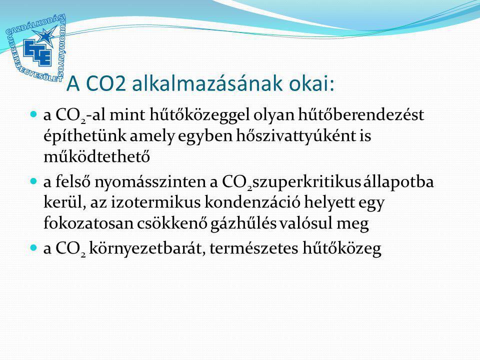 A CO2 alkalmazásának okai: