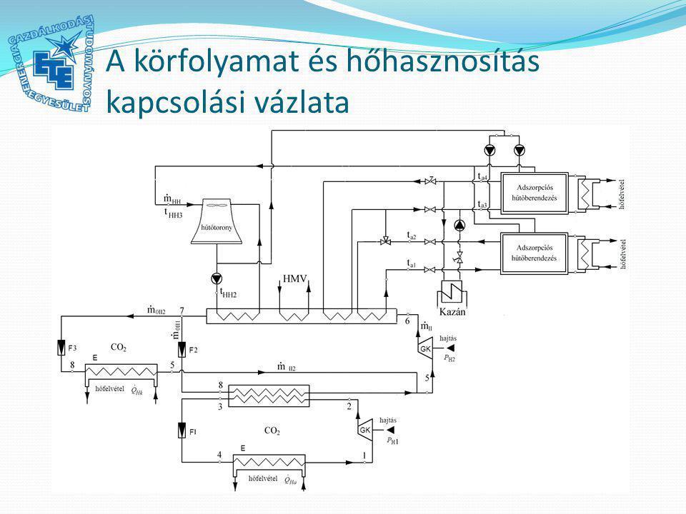 A körfolyamat és hőhasznosítás kapcsolási vázlata