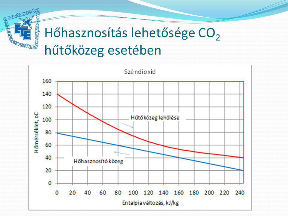 Hőhasznosítás lehetősége CO2 hűtőközeg esetében