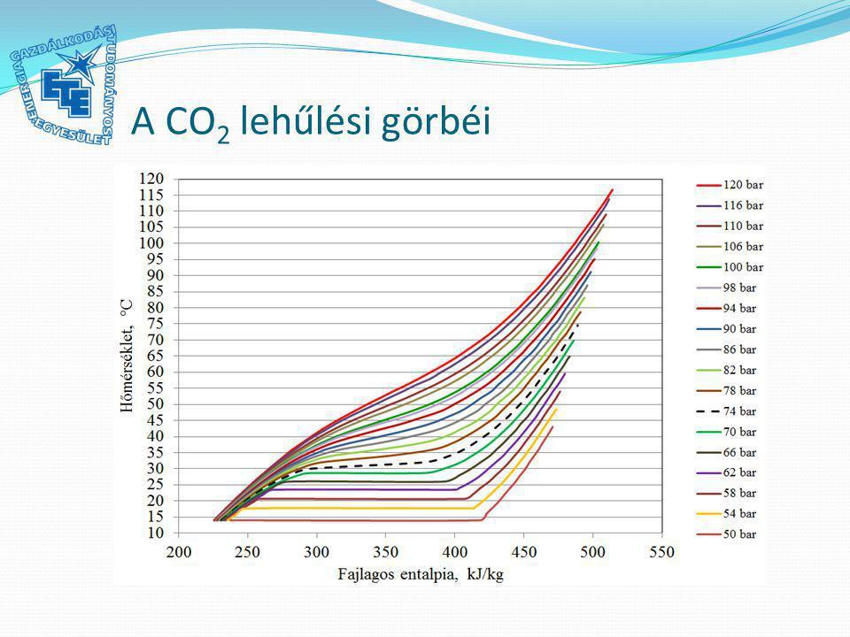 A CO2 lehűlési görbéi