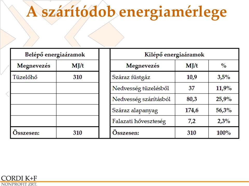 A szárítódob energiamérlege