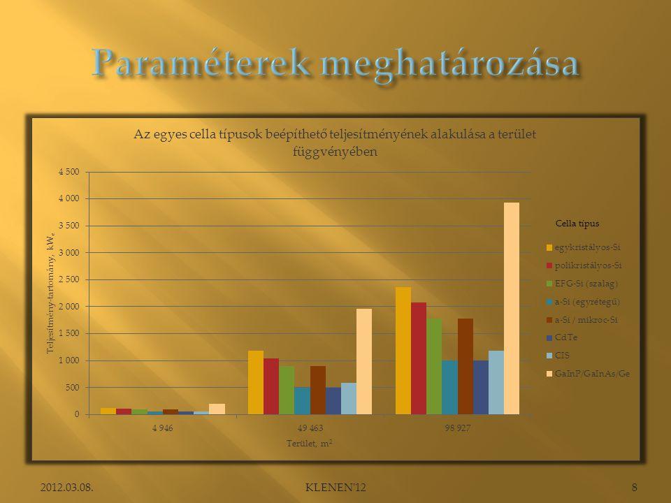 Paraméterek meghatározása