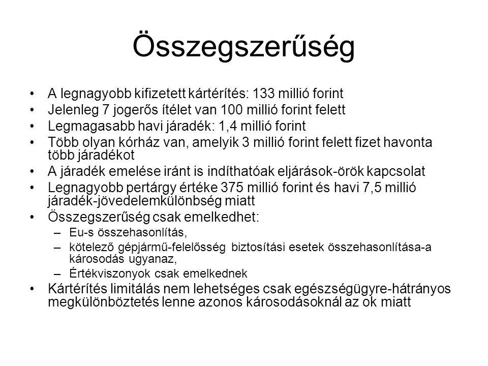 Összegszerűség A legnagyobb kifizetett kártérítés: 133 millió forint
